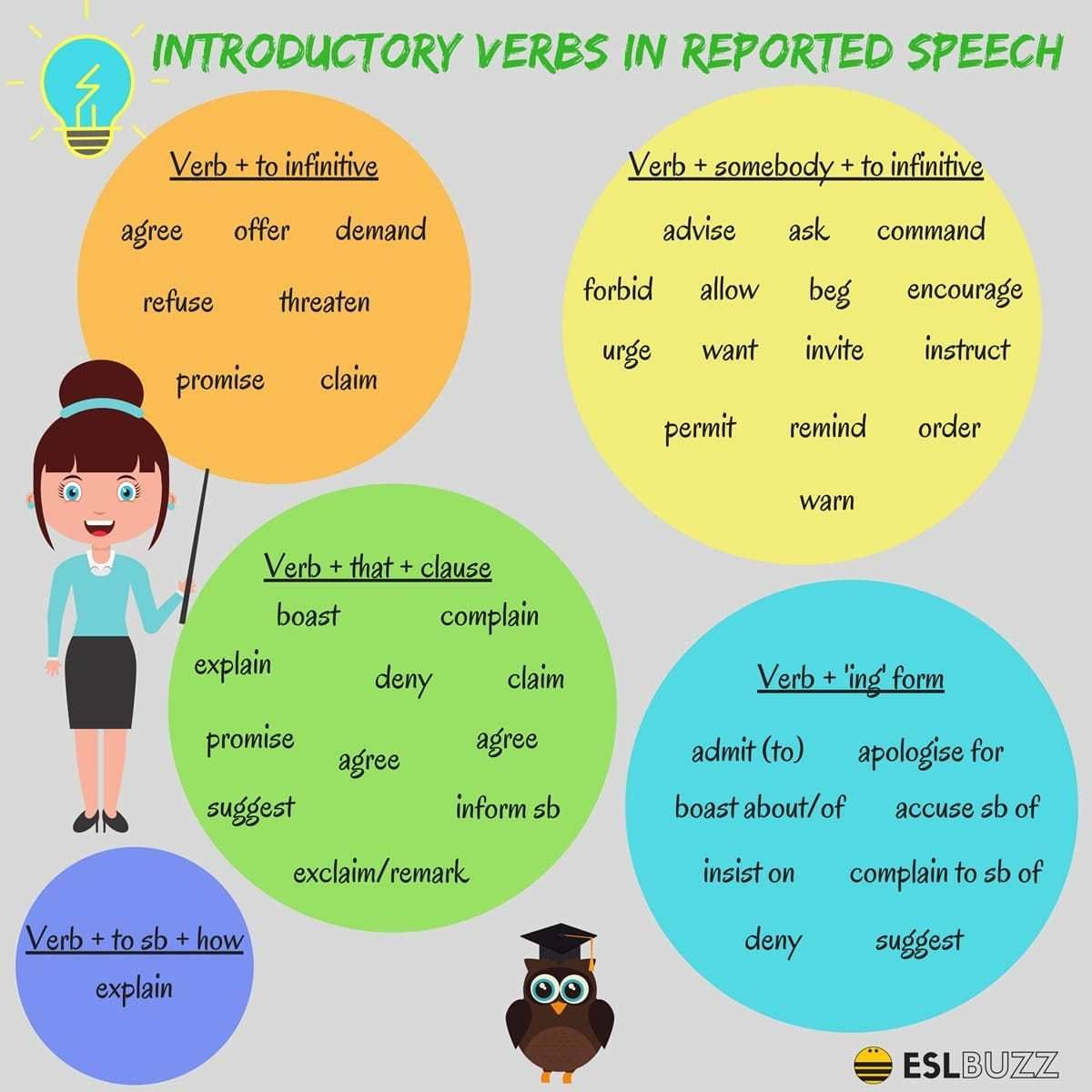 Reported Speech Introductory Verbs In English