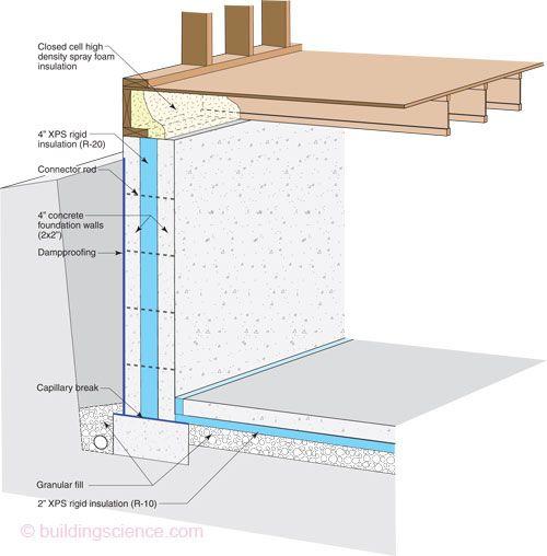 Basement Construction Architecture Pinterest 4