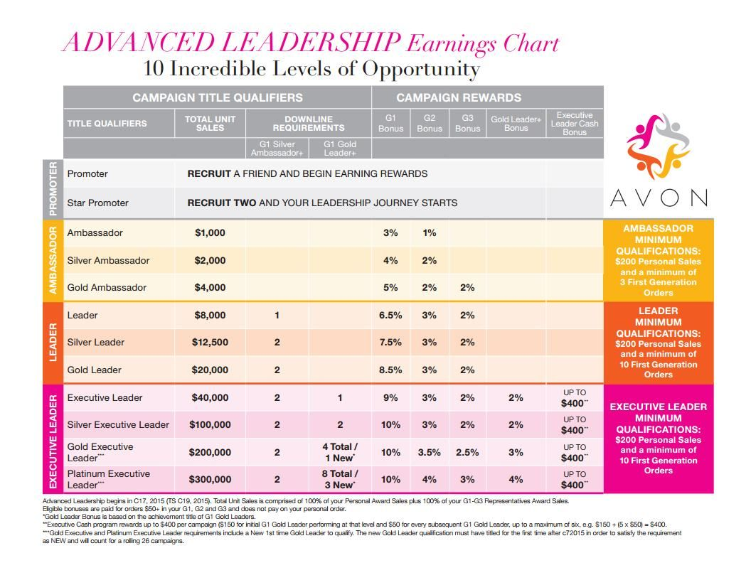Major changes to avon   advanced leadership program earnings chart with  minimum bonus for promoting the next level and up also revised rh pinterest