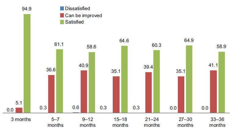 Figure 2 Degree of satisfaction of treatment effects according to - 2 1 degree
