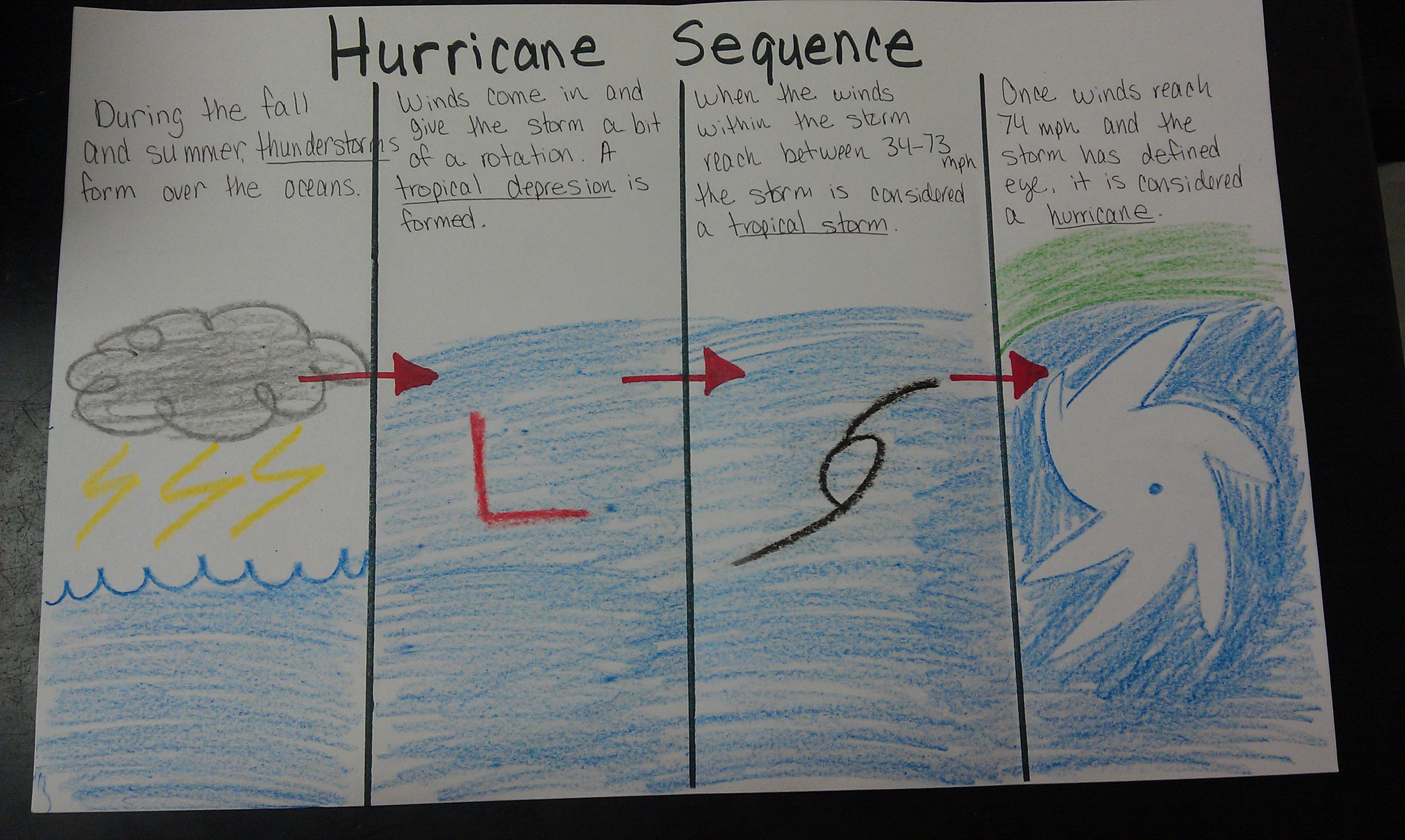 Hurricane Formation Sequence