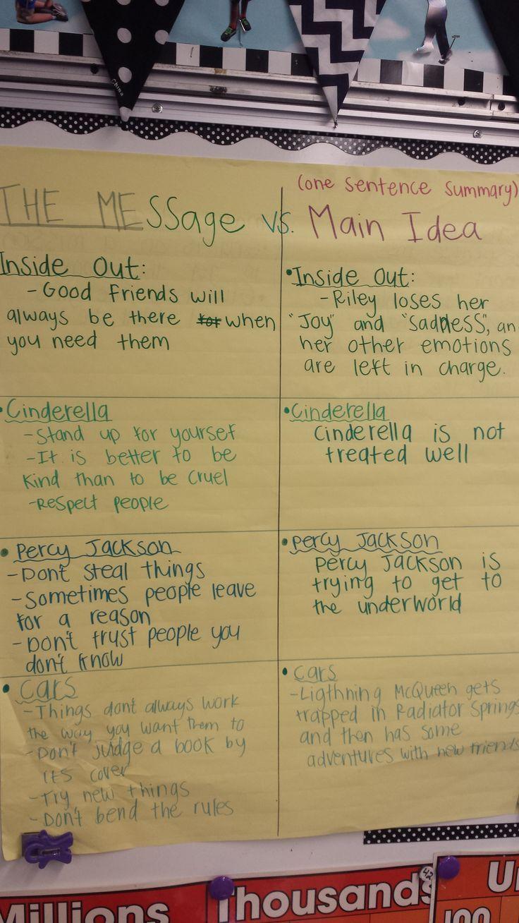 Teaching Theme Vs Main Idea in 4th