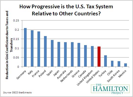 Progressiveness Of Taxes Tax Facts Informative