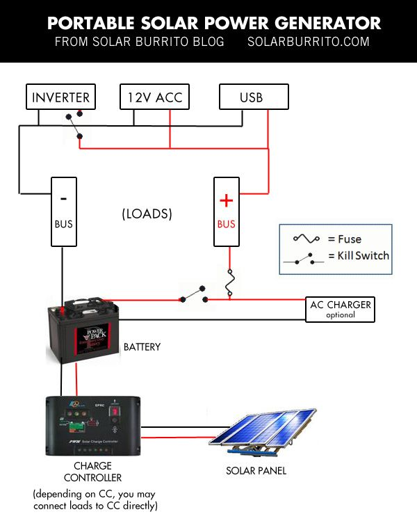 wiring diagram for this mobile off grid solar power system build your own portable solar generator for less than 150 diy solar