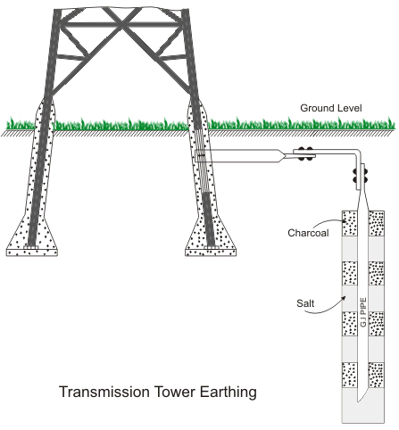 Earthing of Electrical Transmission Tower | Electrical4U in ... on residual-current device, circuit breaker, power factor, three-phase electric power, electrical wiring, electric power transmission, electrical bonding, electrical conduit, electricity distribution, national electrical code, distribution board, power cable, ground and neutral, lightning rod, alternating current, short circuit, earth leakage circuit breaker, electric shock,