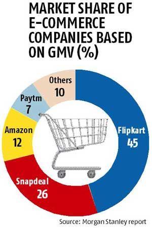 Flipkart, Snapdeal still clocking most e-sales: Morgan Stanley