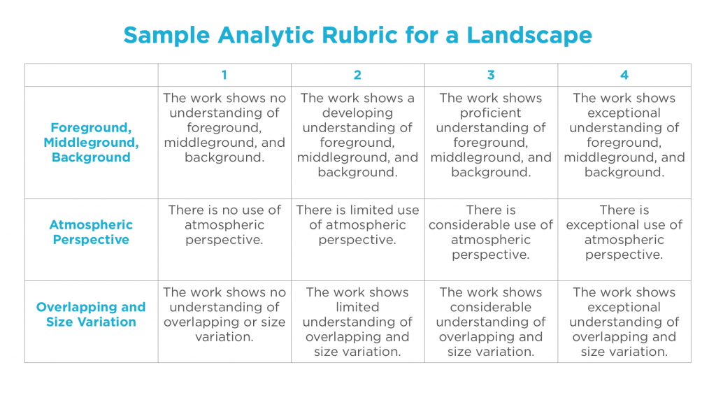 Analytic Rubric Sample  Lesson Plans    Rubrics