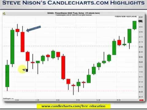 Candles Pivot Points Steve Nison S Perspective Nice Video