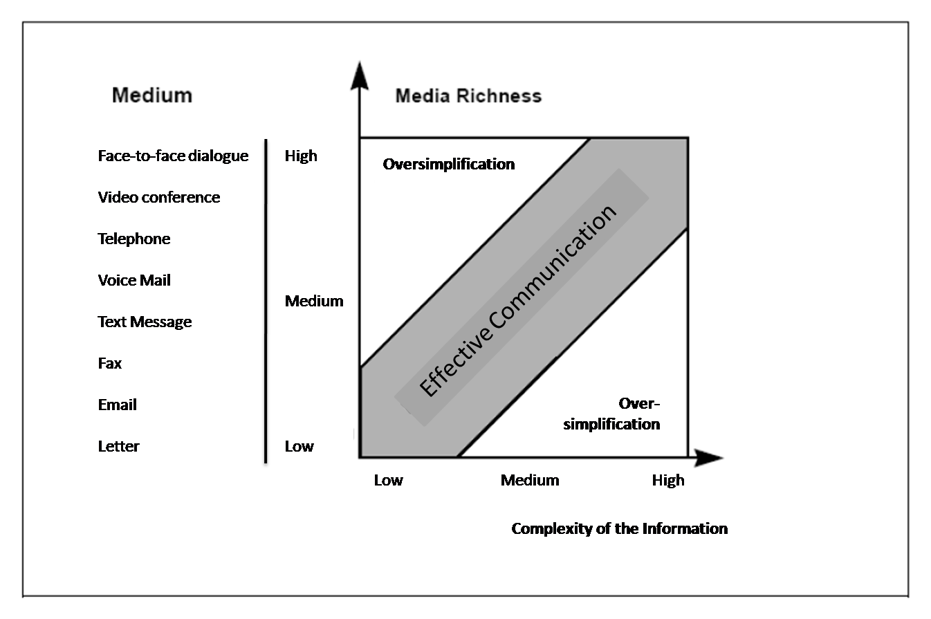 Media Richness after Goecke 1997, p.65