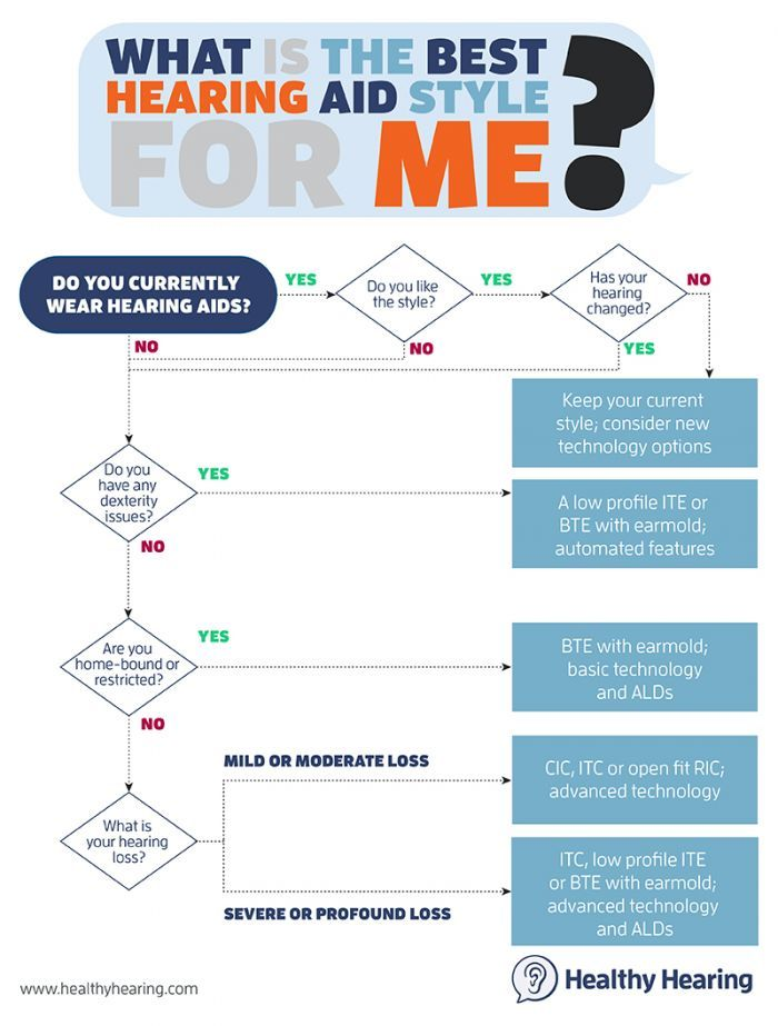 Flow chart for figuring out the best hearing aid style for you - flowchart examples for kids