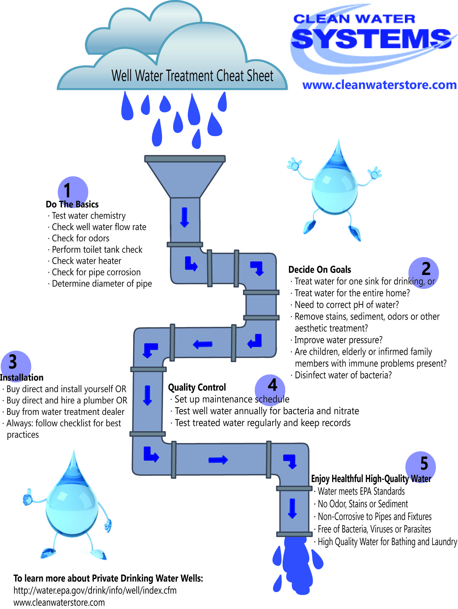 water well hook up diagram