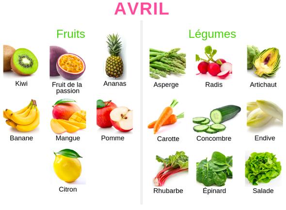 Les régimes miracle | Aliments bons pour la santé