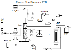 [QNCB_7524]  Process Flow Diagrams (PFDs) and Process and Instrument Drawings (P&IDs) | Process  flow diagram, Process flow, Diagram | Process Flow Diagram Chemical Engineering |  | Pinterest