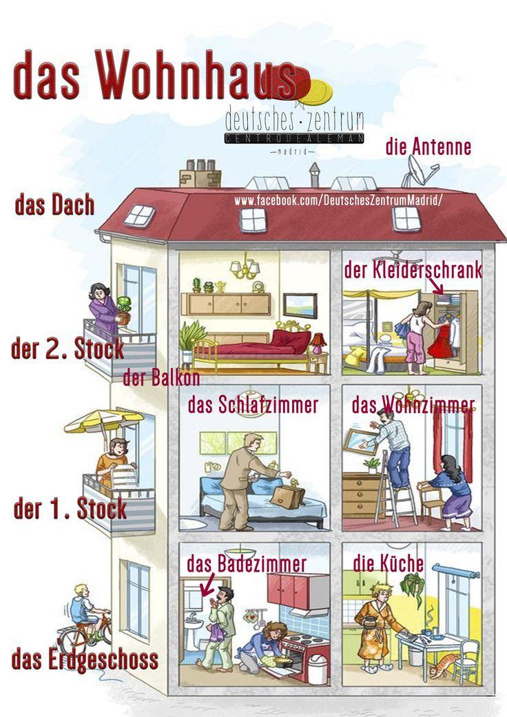 Das Wohnhaus (Vokabular) Deutsch lernen, Deutsch
