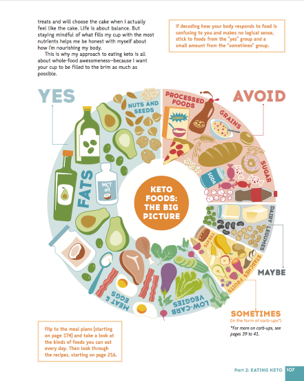 Inside The Keto Diet Ketones Diet Vegan Keto Diet Keto Diet