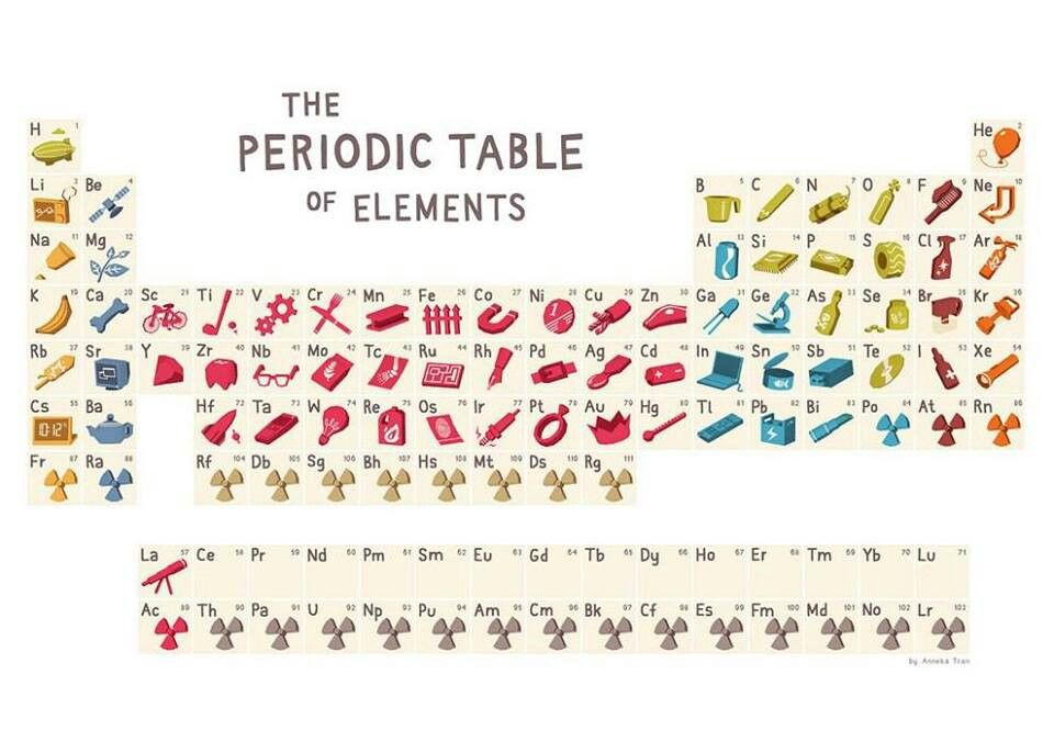 creative way of presenting the periodic table to elementary age rh pinterest com