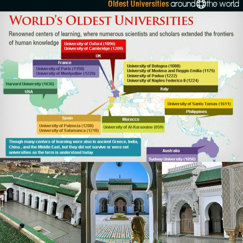 Al Qarawiyyin University is the oldest existing