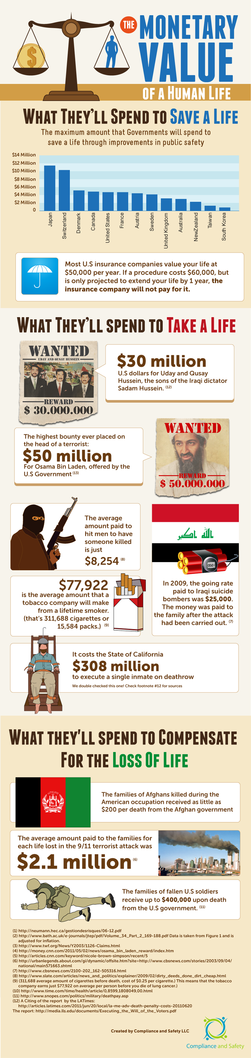 Infographic The Monetary Value Of A Human Life Infographic