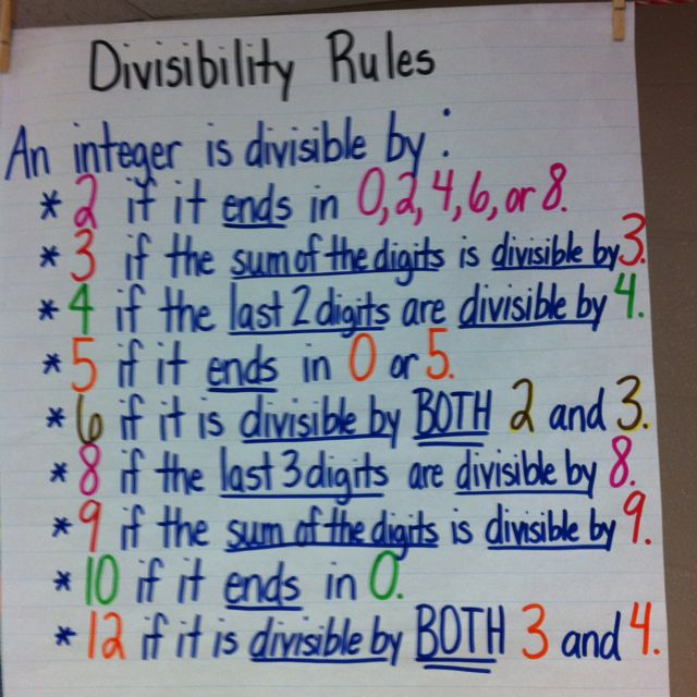 An Apple A Day Anchor Charts Divisibility Rules Math Notebooks Education Math Learning Math
