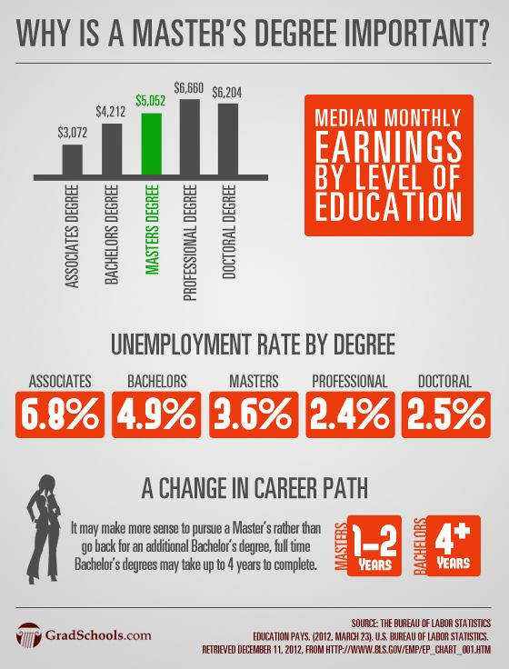 Why Is A Masters Degree Important Education Degree Business