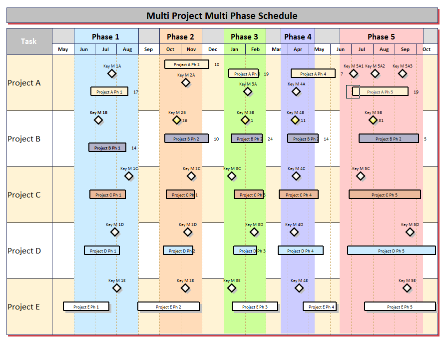 project schedule template multiple project timeline examples