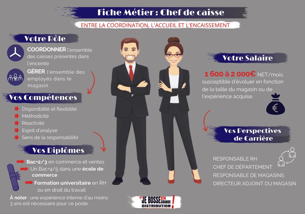 Chef De Caisse Entre Coordination Accueil Et Encaissement Encaissement Gerer Le Stress Hotesse De Caisse