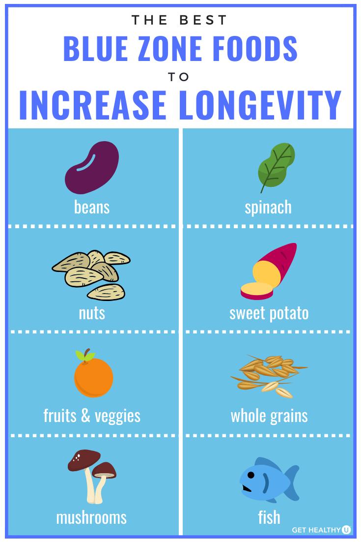 longevity daily diet plan