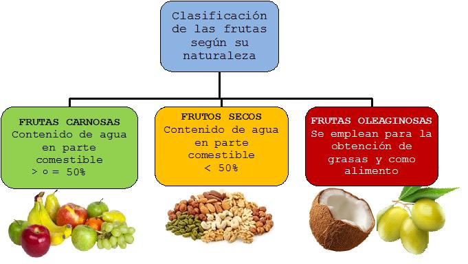 Productos naturales para bajar de peso chile