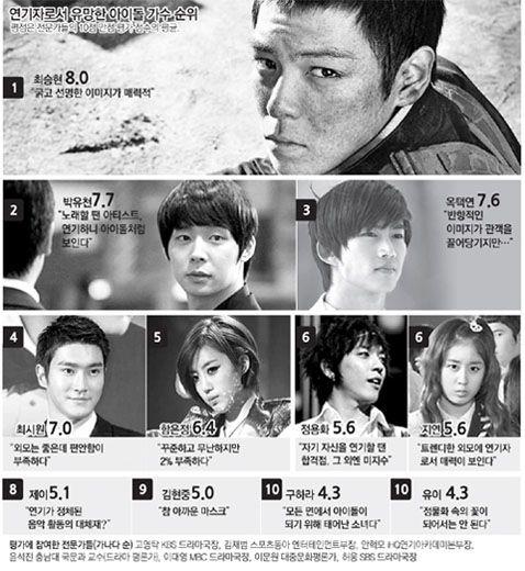 Who S The Best Idol Actor Actress Actors Actresses Actors Idol