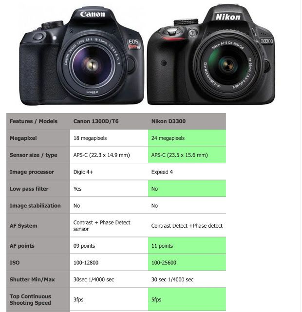 Canon 1300D Vs Nikon 3300D - Which one is better entry level DSLR