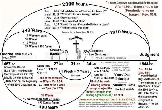 2300 Day Prophecy Chart in detail of Daniel 8:14 Truth, Present ...