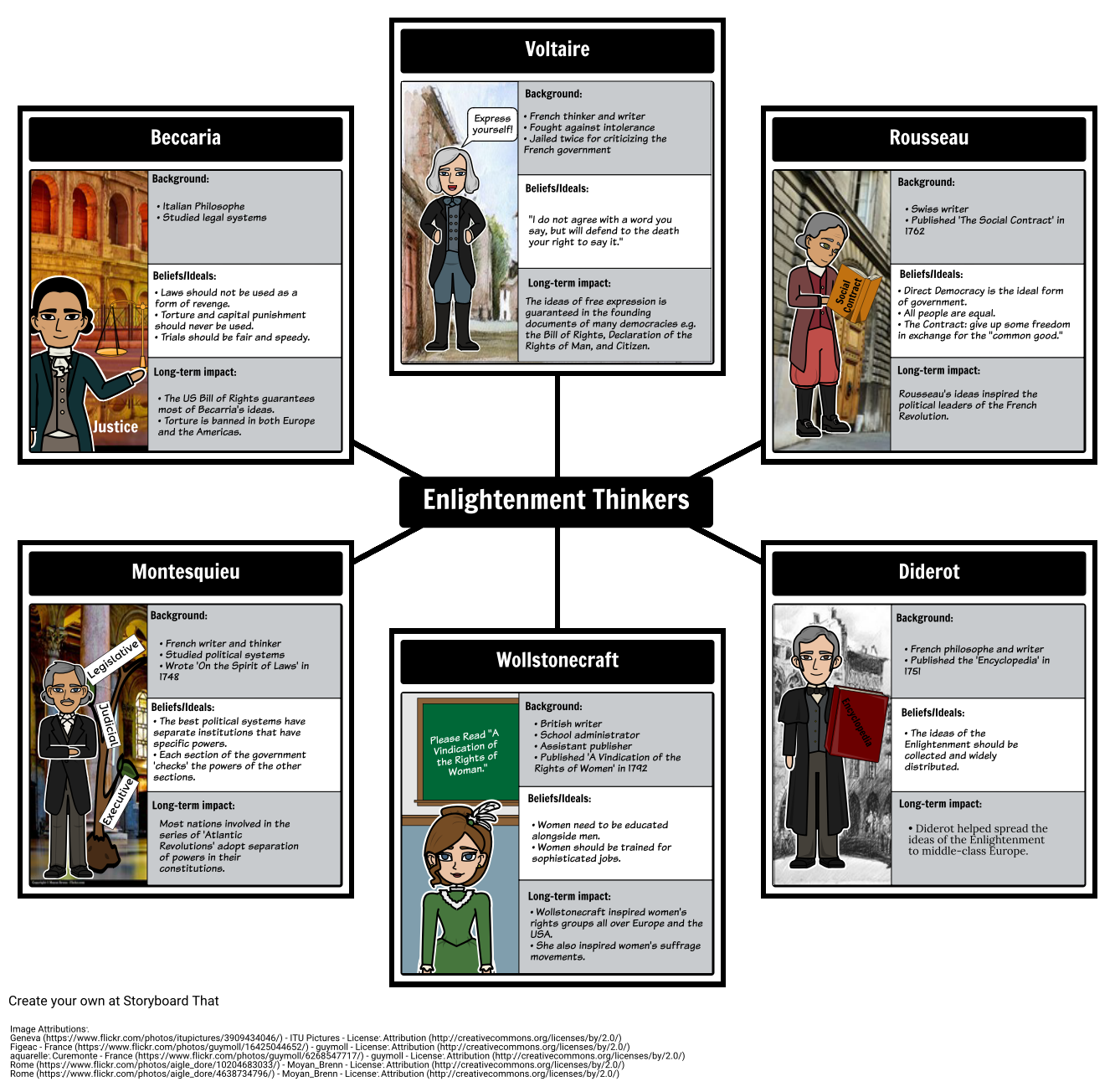 Age Of Enlightenment Philosophies Graphic Organizer
