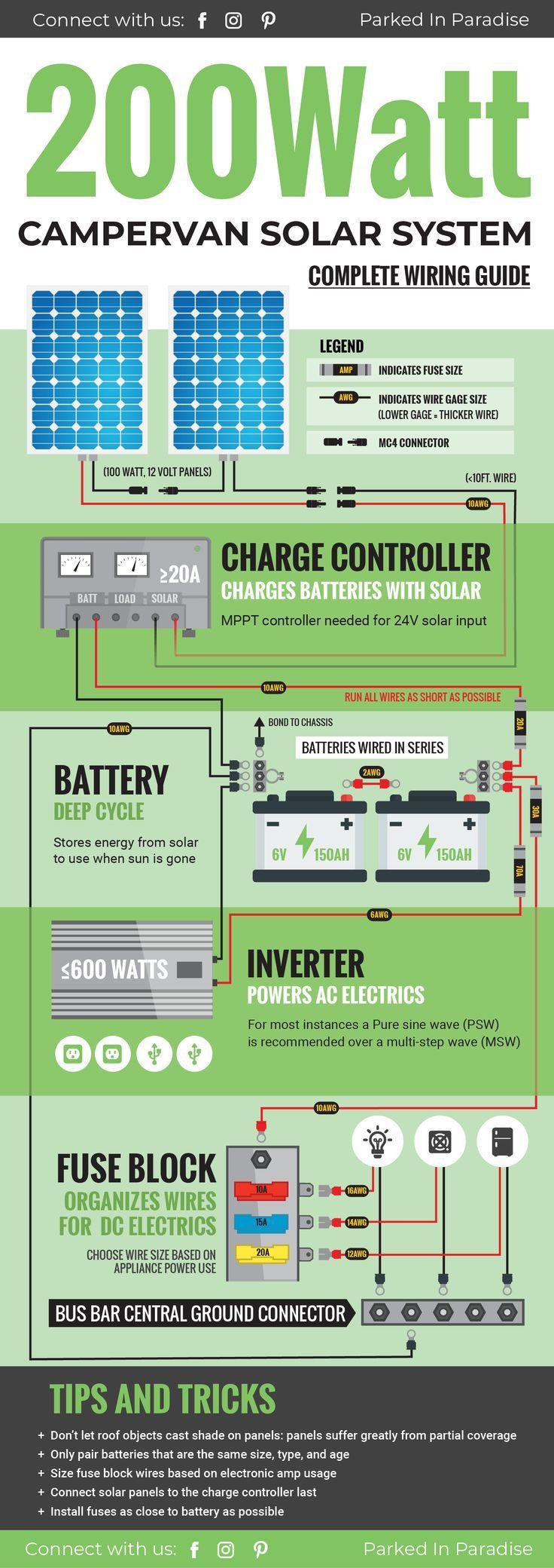 Sensational Solar Panel Calculator And Diy Wiring Diagrams Energy Solar Wiring Digital Resources Funapmognl