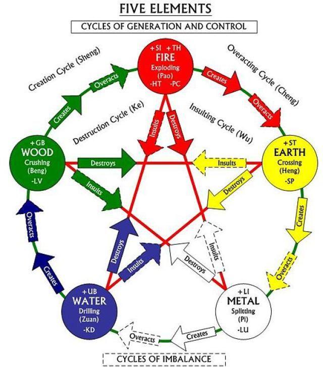 Taoist Visual Symbols Spirit Pinterest Element Chart Chinese