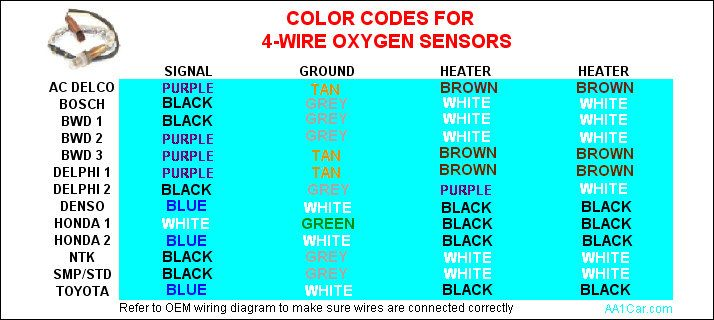 Gm O2 Sensor Wiring Colors - Wiring Diagram