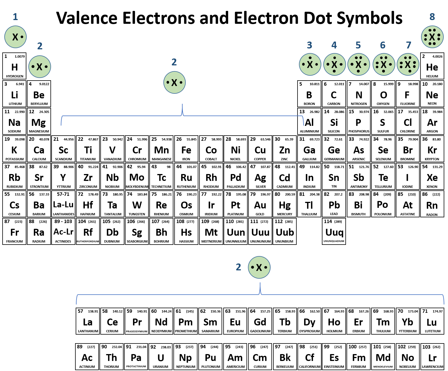 Describe How Rows And Columns In The Modern Periodic Table