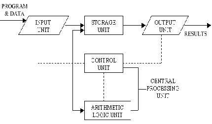 Block Diagram Of Computer And Explain Its Various Components Block Diagram Diagram Computer Notes