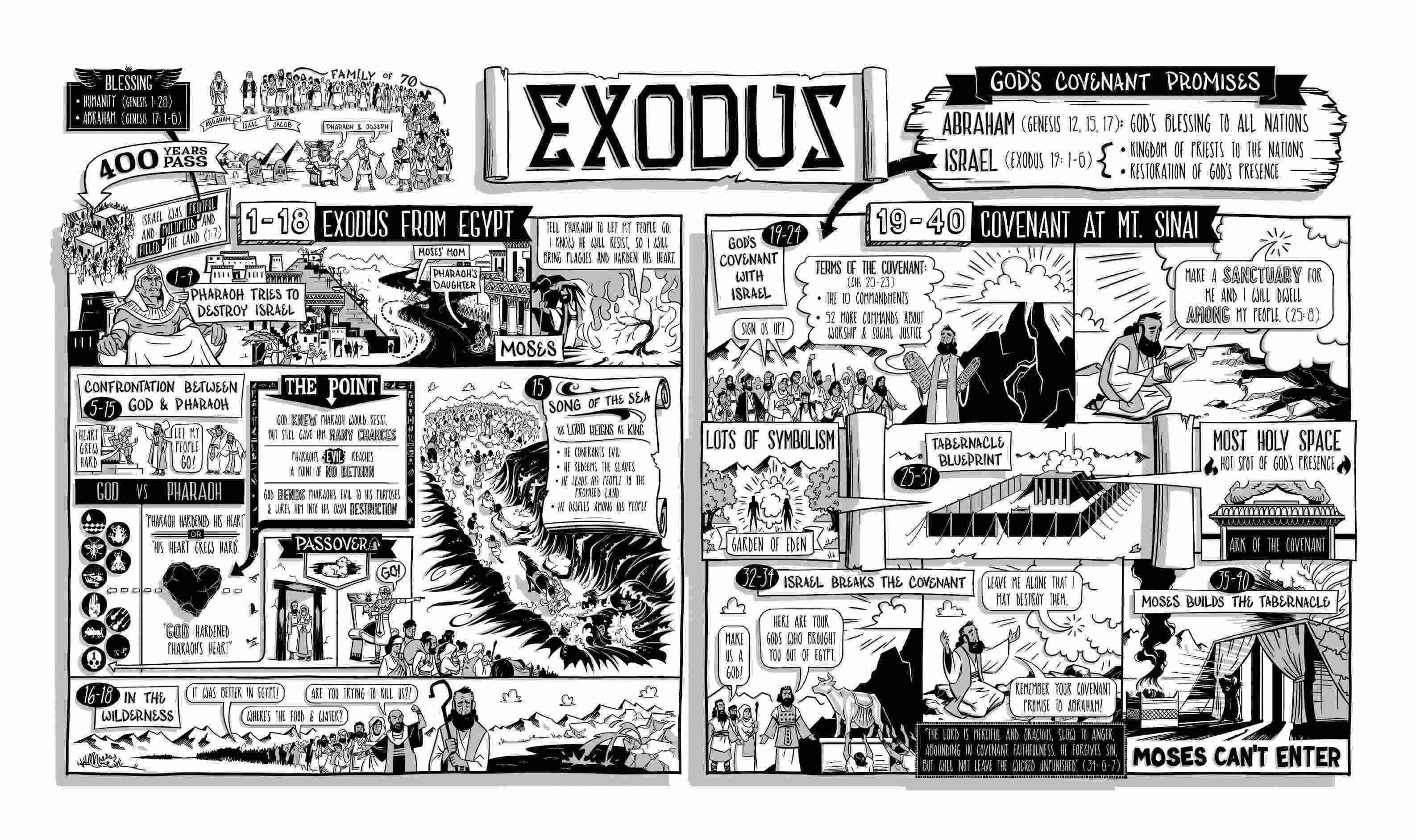 Exodus Thebibleproject