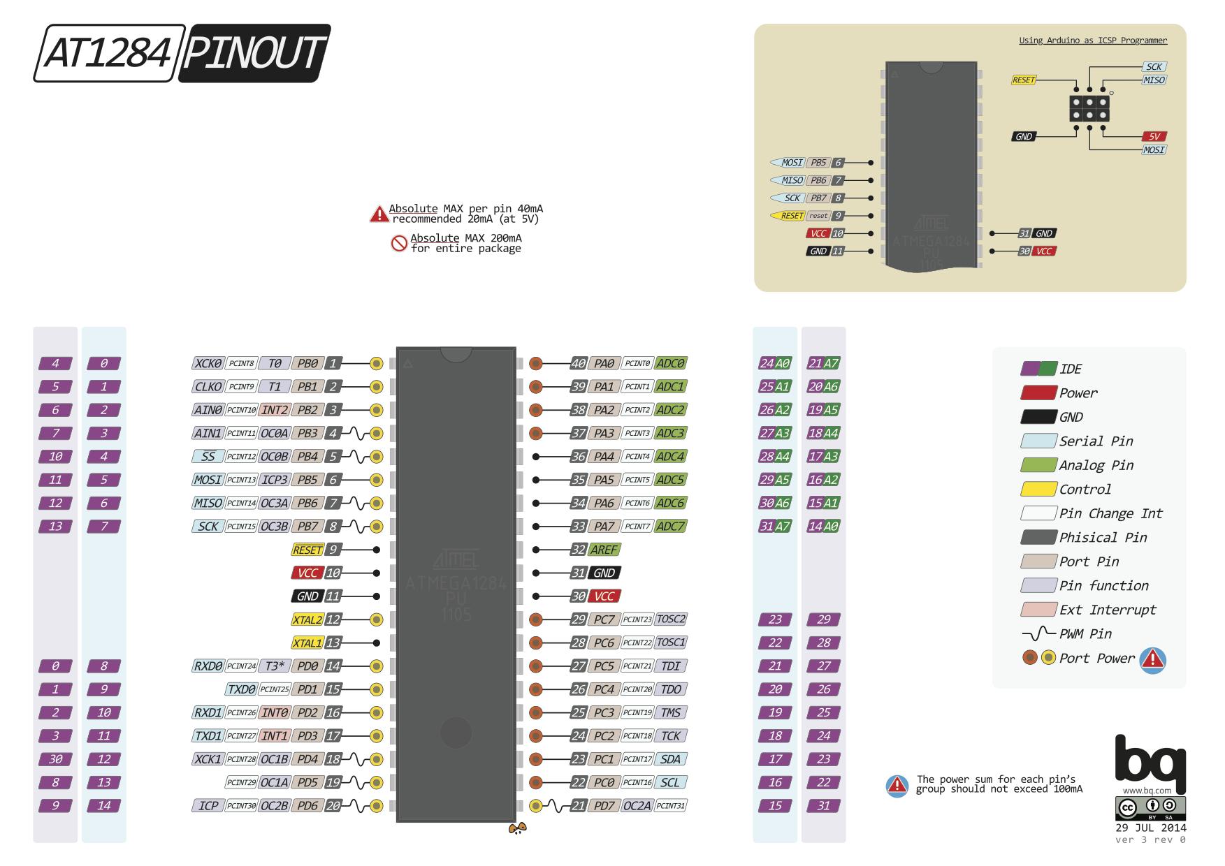 PighiXXX ATmega1284 Arduino, Rasberry pi, Processor