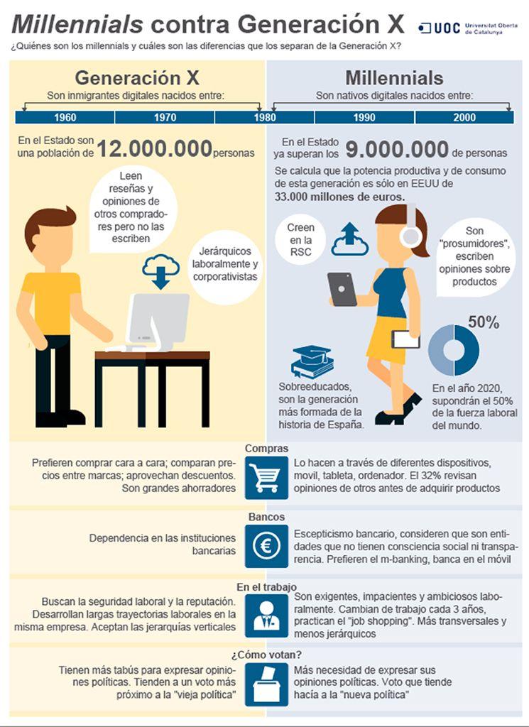 Millennials Infografia Generaci 243 N Z Marketing Y