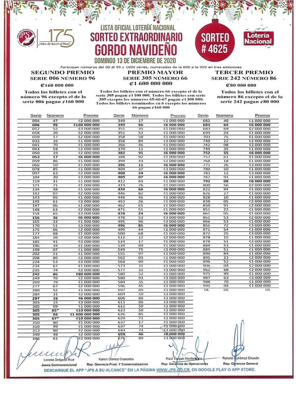Lista De Premiados De Sorteo De Navidad Sorteo 4625 Domingo 13 De Diciembre 2020 Premio Mayor 1600 Millones De Colones Seri Sorteo De Navidad Sorteo Lotería