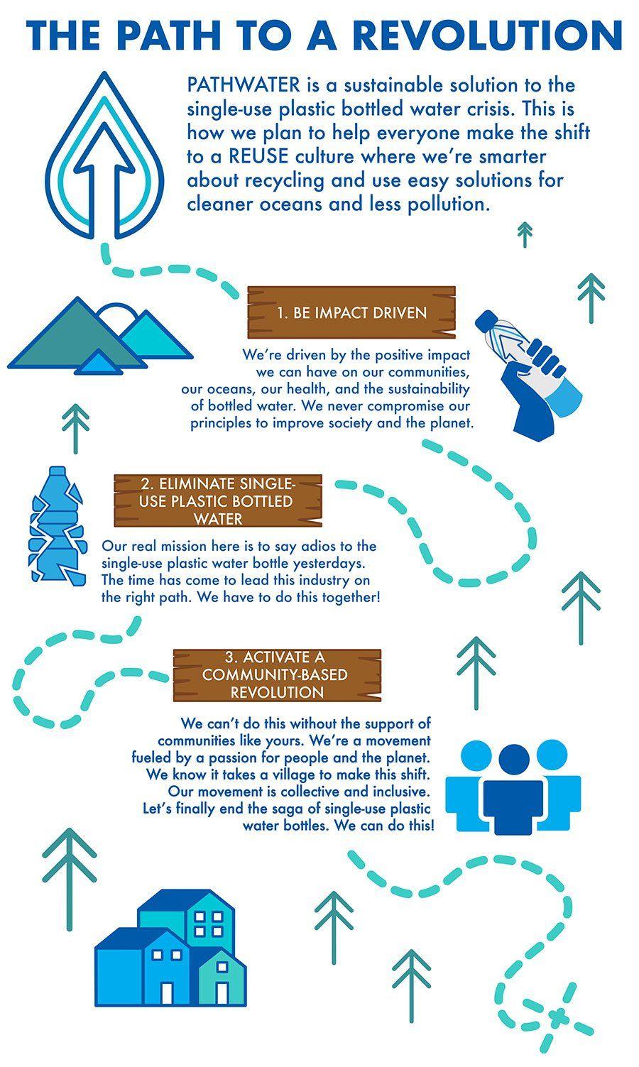 Pathwater S Mission Sustainable Marketing Environmental Marketing Energy Technology
