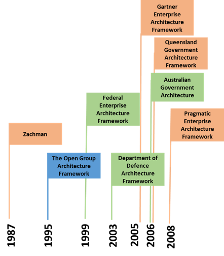 The Knowledge Economy Exploring Knowledge Within The Corporate Environment Enterprise Architecture Knowledge Government Architecture