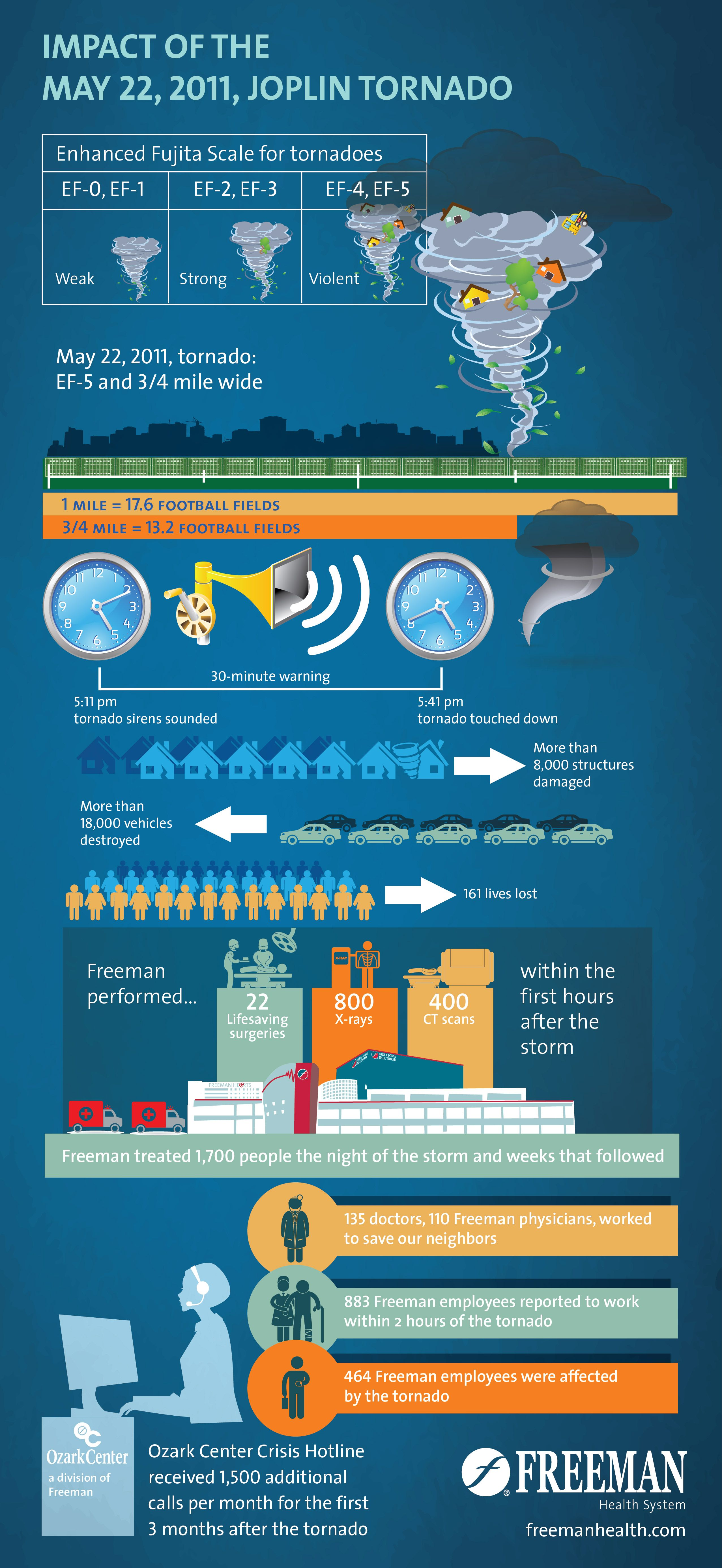 infographic illustrates the impact of the may 22 2011 tornado in rh pinterest com