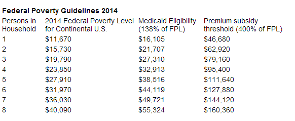 Official 2014 Federal Poverty Level Guidelines Used For Obamacare Subsidy Eligibility Slightly Up From 2013 Levels Medicaid Eligibility Poverty Medicaid