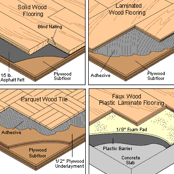 How To Repair Install A Wood Floor House