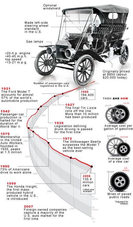 a brief history of the model t history of pinterest rh pinterest com
