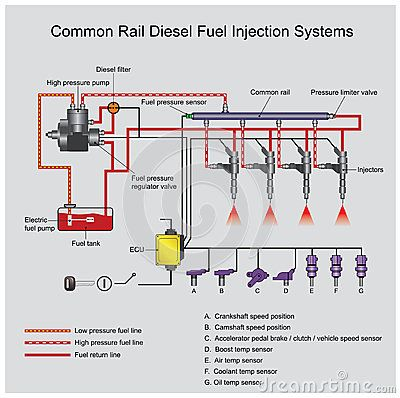 Common Rail Direct Fuel Injection Is A Direct Fuel Injection System For Petrol And Diesel Engines On Diesel Engines It Feat Common Rail Fuel Injection Diesel