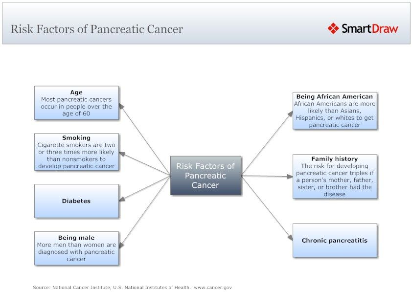 Pin by Cancer Hallmarks on Pancreatic cancer | Cancer, Diabetes
