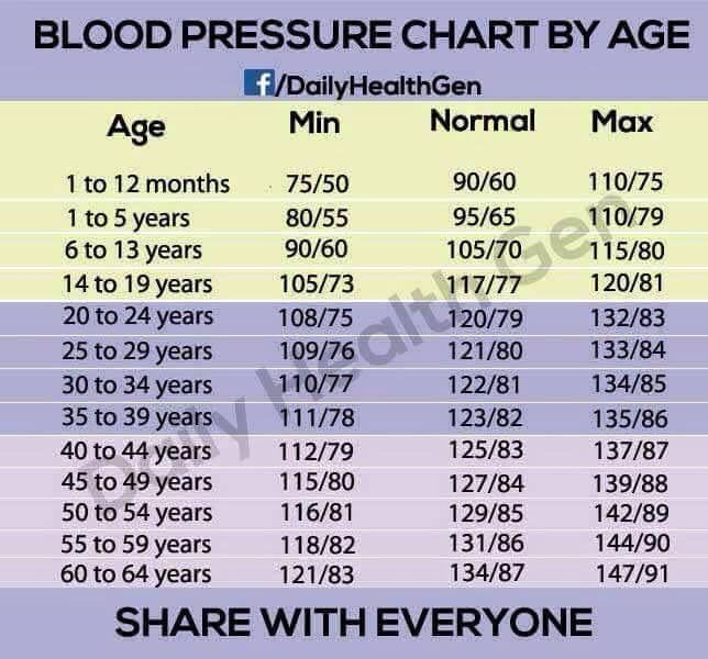What you ought to know to be safe wrist blood pressure cuff only